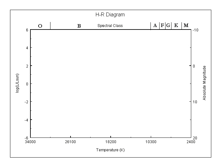 Worksheet Hr Diagram Worksheet hr diagram spectroscopic parallax distance determination