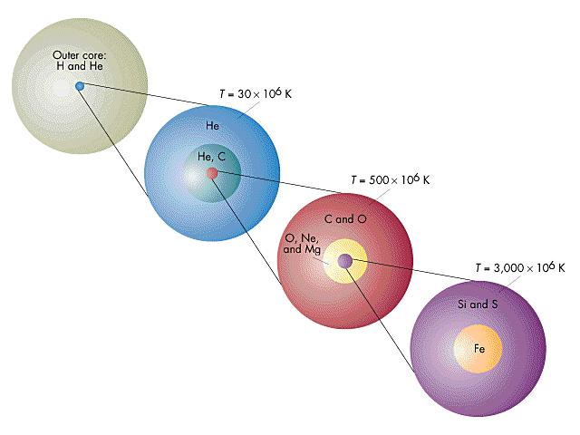 from stellar nucleosynthesis Nucleosynthesis definition, the formation of new atomic nuclei by nuclear reactions, thought to occur in the interiors of stars and in the.