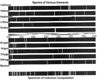 Emission Spectra Worksheet Emission Spectra Worksheet With