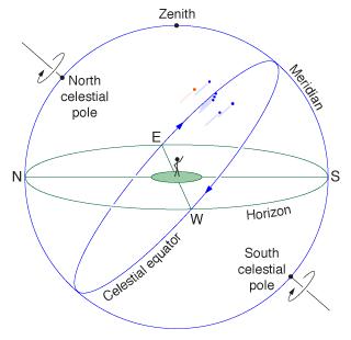 astronomy diagram of meridian - photo #27